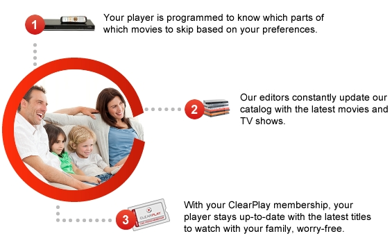 1. Your player is programmed to know which parts of which movies to skip based on your preferences. 2. Our editors constantly update our catalog with the latest movies and TV shows. 3. With your ClearPlay membership, your player stays up-to-date with the latest titles to watch with your family, worry-free.